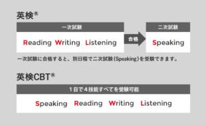 英検公式サイトより引用「英語の四技能」